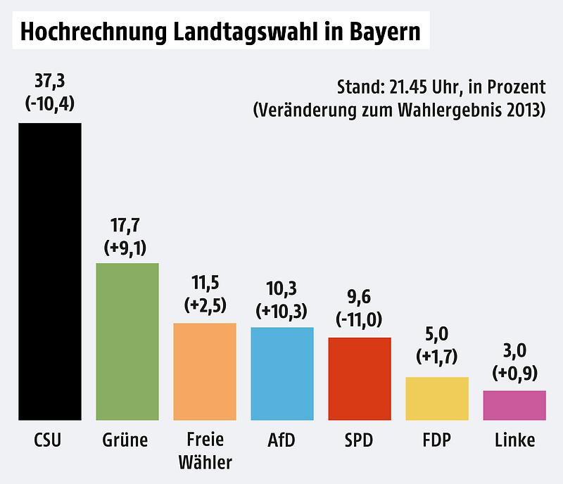 Kommunalwahl Bayern Hochrechnung