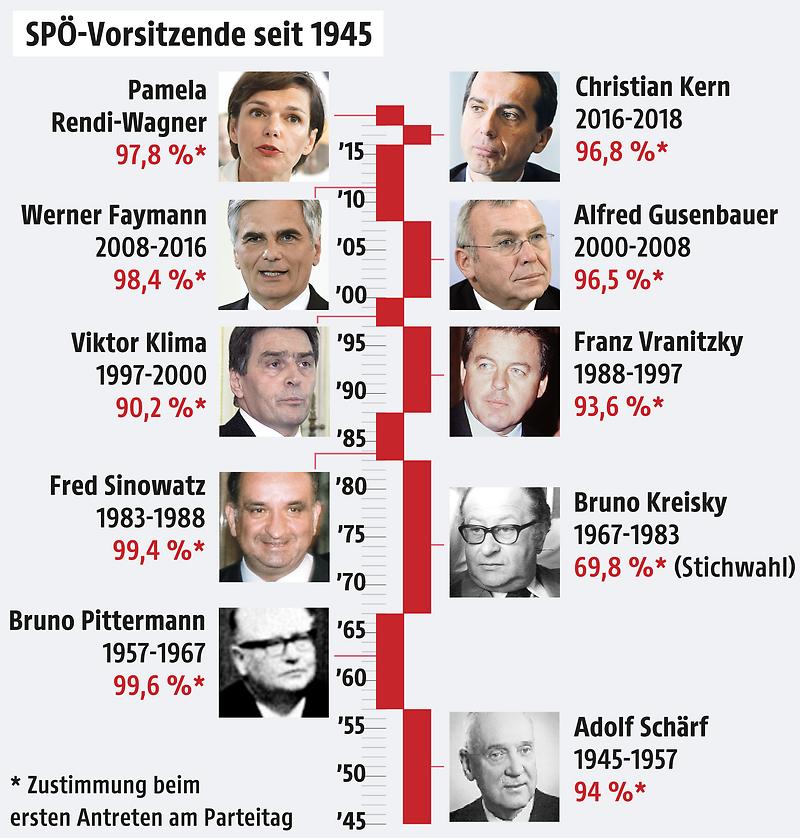 Grafik zu den SPÖ-Parteivorsitzenden seit 1945