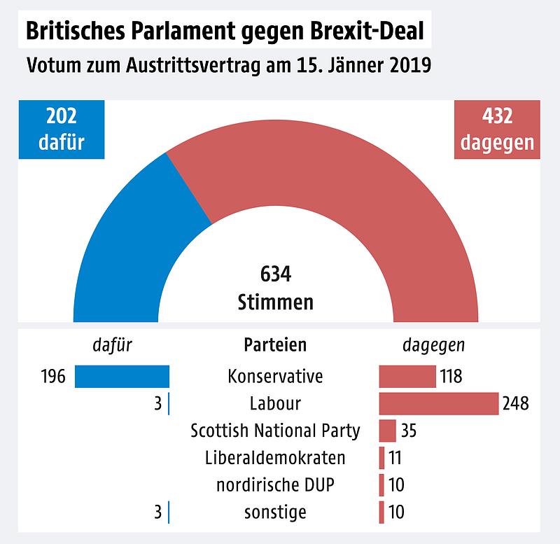 Brexit Abstimmung Uhrzeit