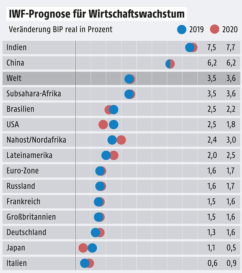 Dollar Kurs Prognose 2020