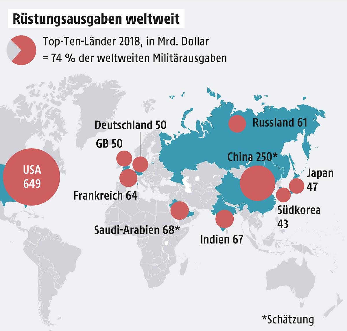Weltweite Militärausgaben auf neuem Hoch
