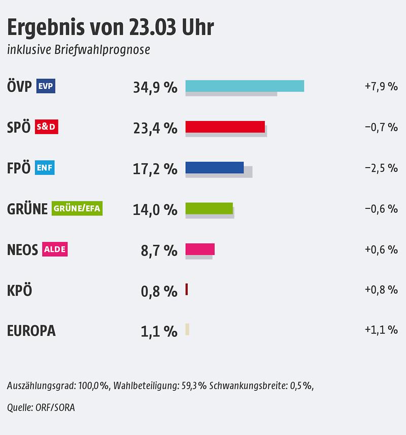 Trendprognose EU Wahl