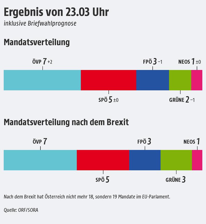 Mandate Trendprognose EU Wahl