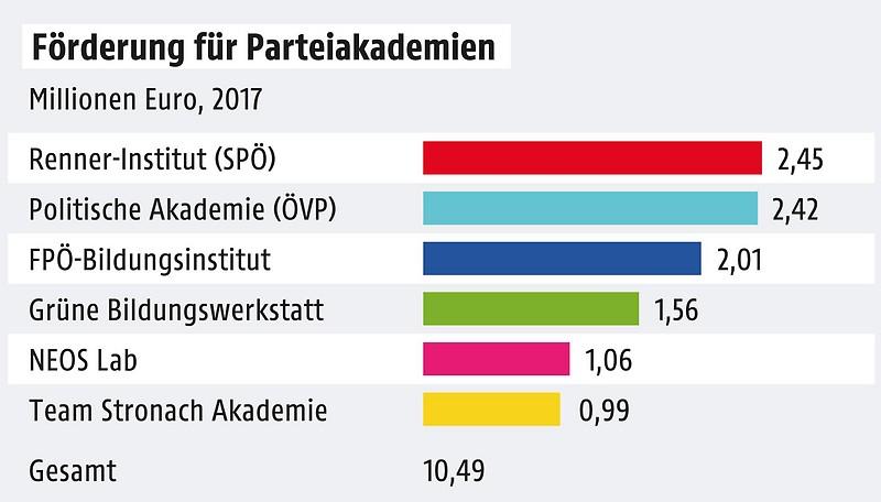 Grafik zu Parteiakademien