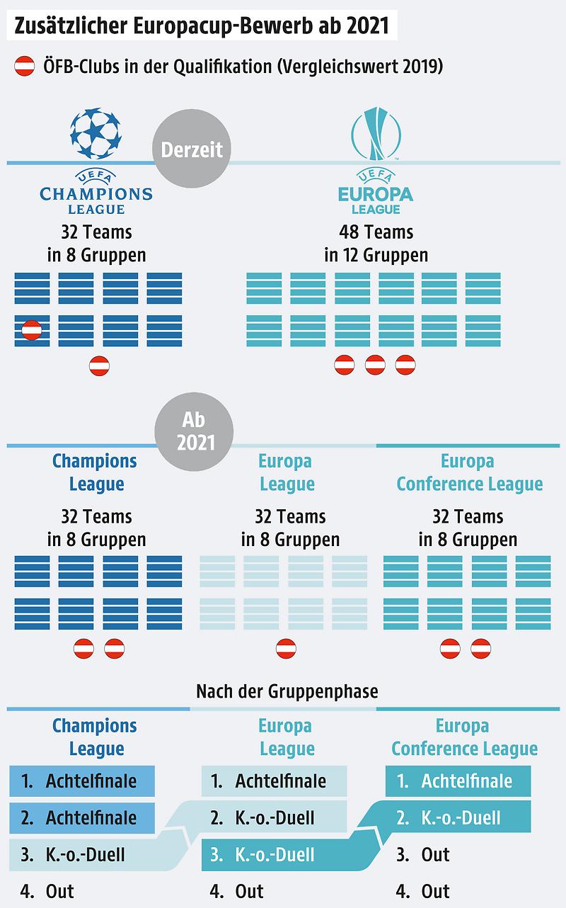 Champions League Anstoßzeiten