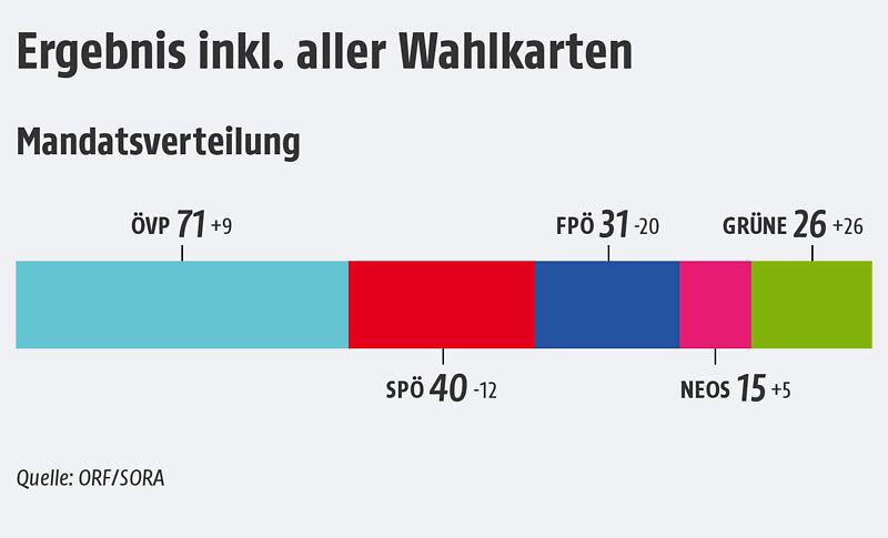 wahlen österreich 2019 ergebnisse