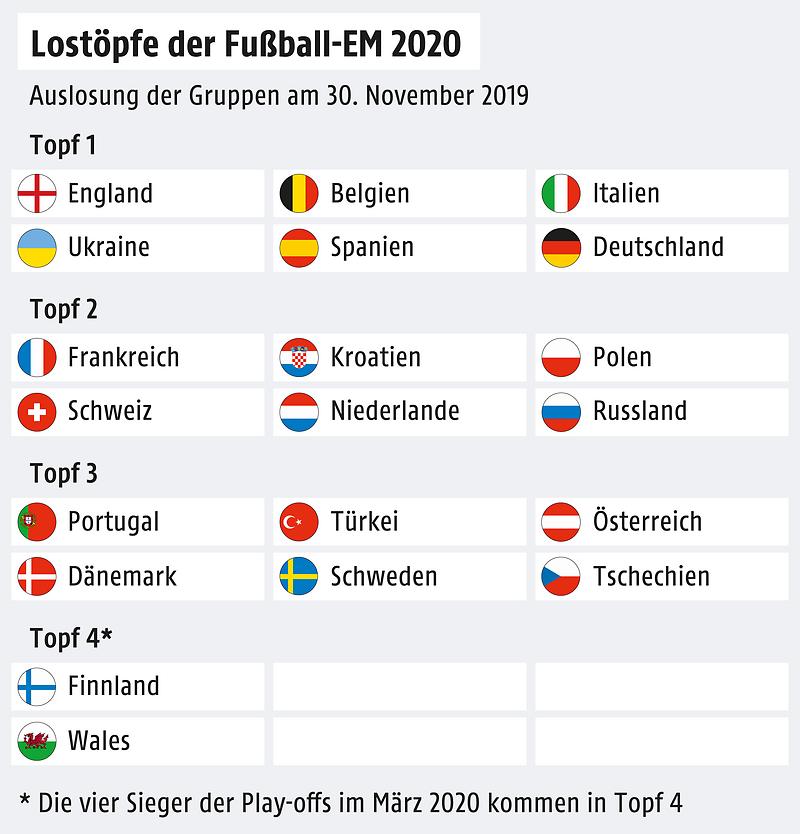 Fussball Em 2020 Die Offenen Fragen Vor Der Auslosung