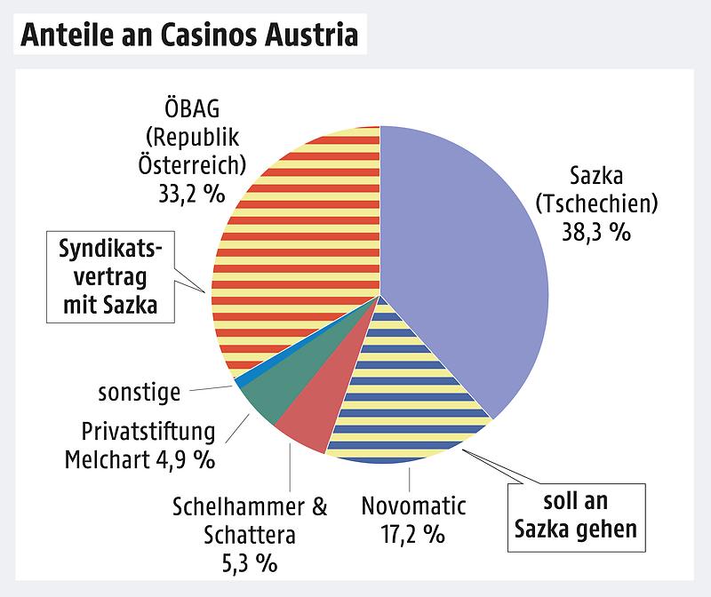 Casino Osterreich Tschechische Grenze
