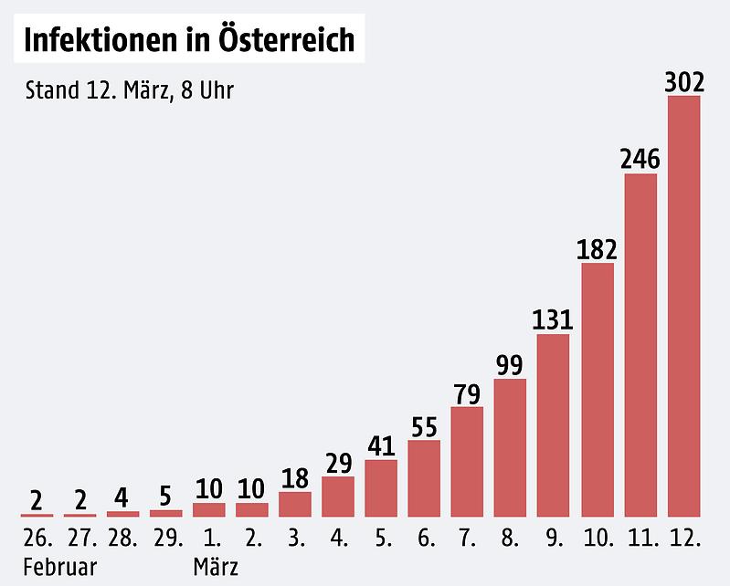 Exponentielles Wachstum Wettlauf Gegen Die Zeit Bei Coronavirus News Orf At