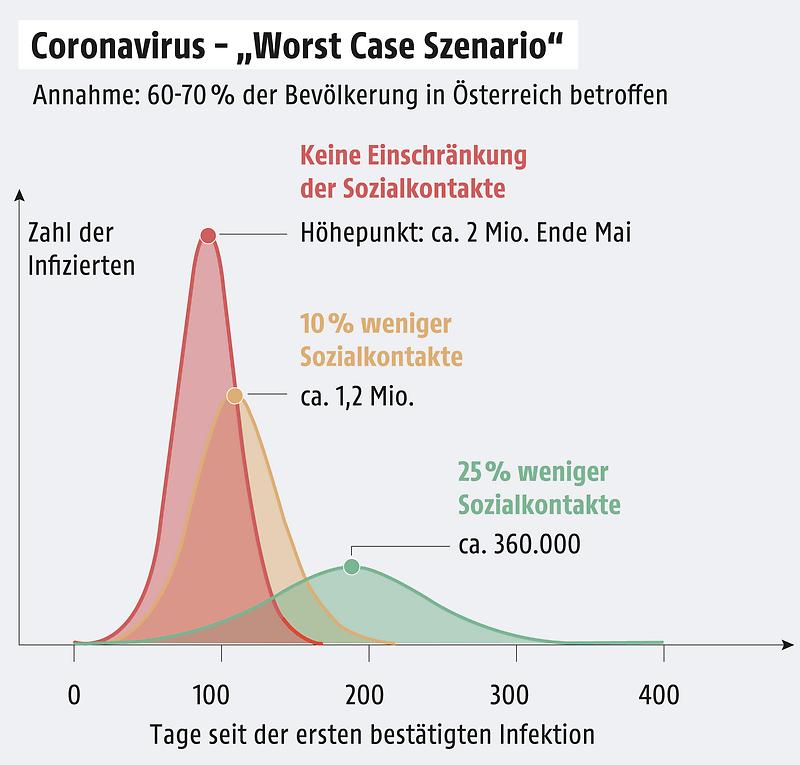 コロナウイルスと限られた社会的接触の歴史の図