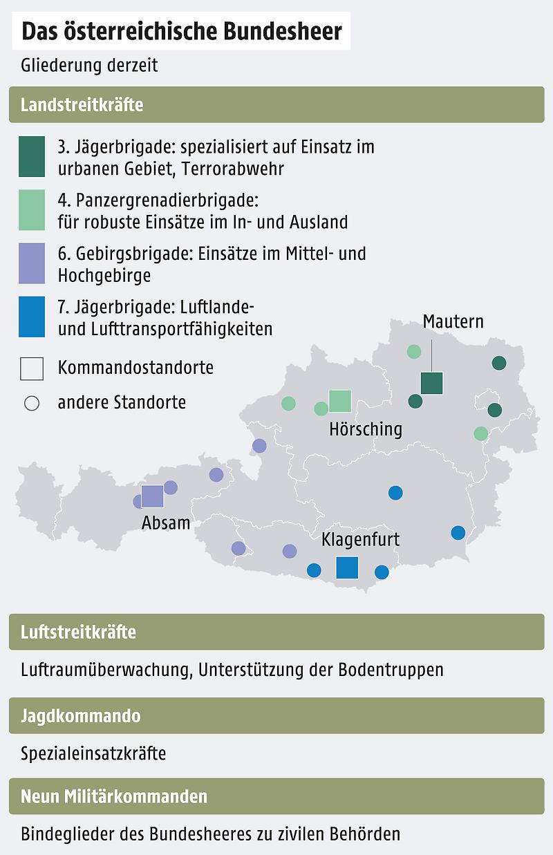 Grafik zum Bundesheer