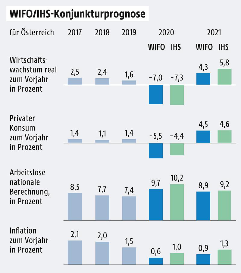 Wirtschaftsprognose 2021