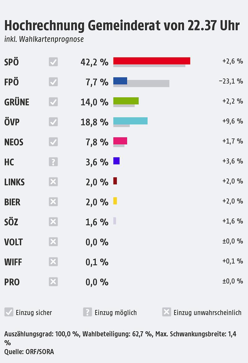 Wien Wahl Hochrechnung