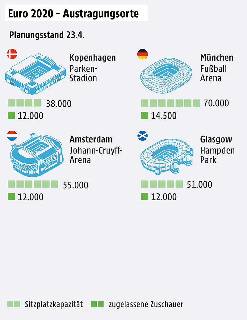 Een tekening met de plaatsen om Euro 2020 te organiseren