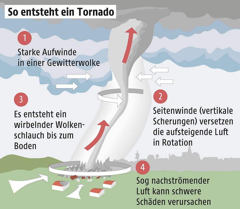 Grafik zeigt die Entstehung eines Tornados
