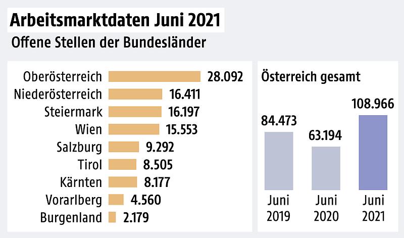 Grafik zeigt Daten zum Arbeitsmarkt in Österreich im Juni 2021
