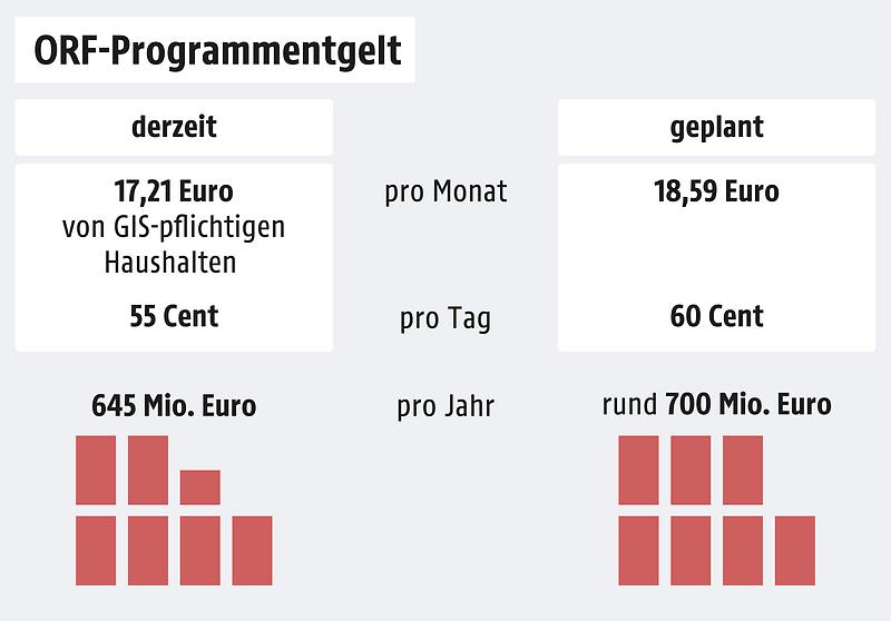 Graficul taxei programului ORF